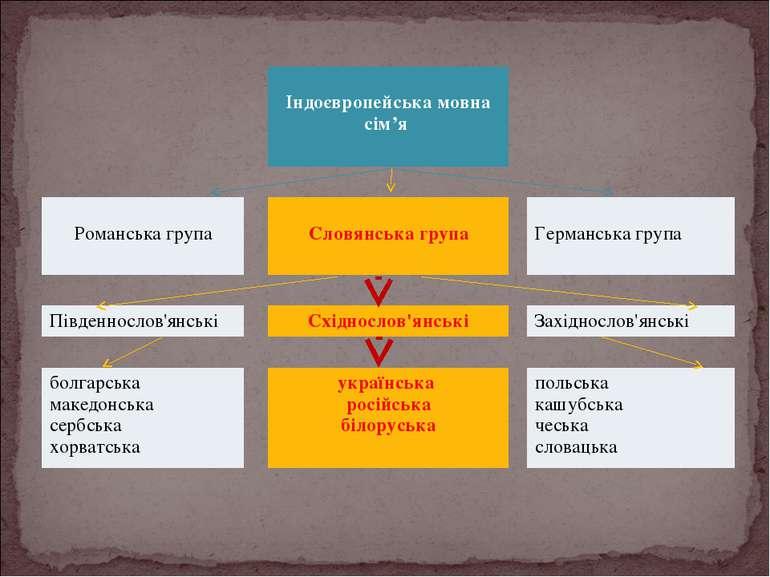 Iндоєвропейська мовна сім'я Романська група Словянська група Германська група...