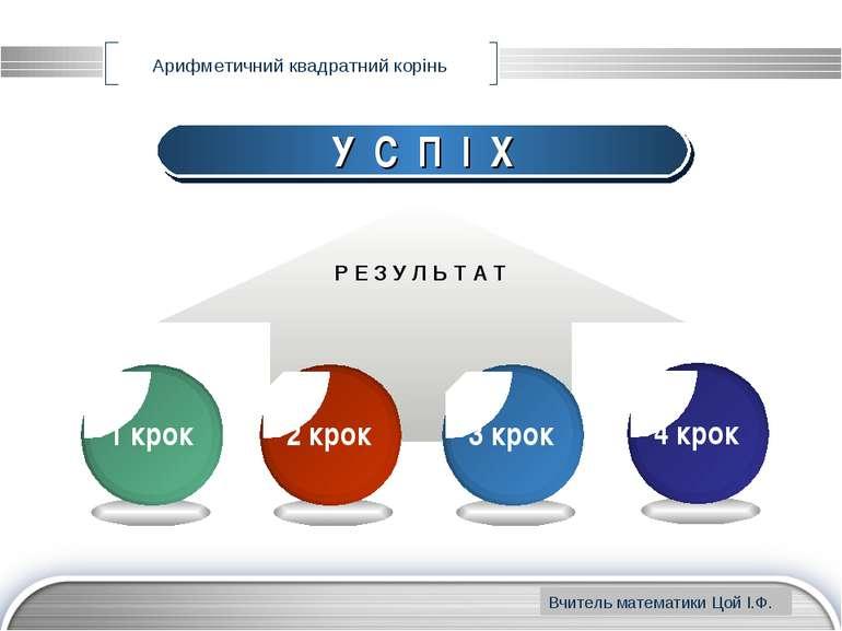 www.themegallery.com Арифметичний квадратний корінь У С П І Х Р Е З У Л Ь Т А...