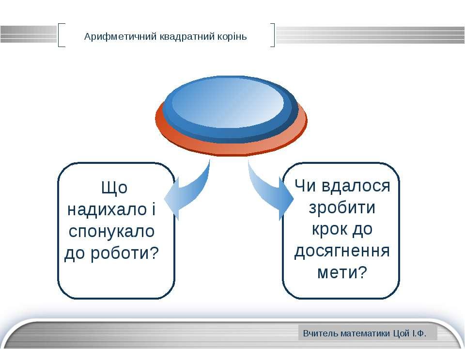 www.themegallery.com Арифметичний квадратний корінь Що надихало і спонукало д...