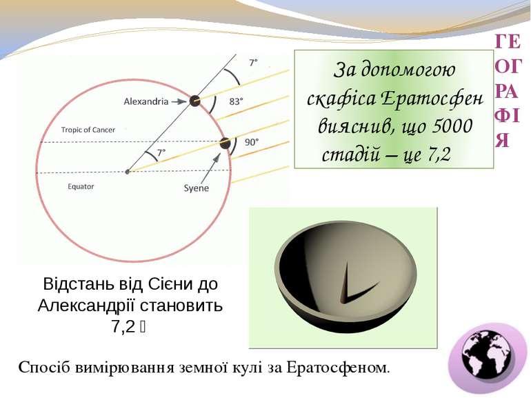 ГЕОГРАФІЯ За допомогою скафіса Ератосфен вияснив, що 5000 стадій – це 7,2 Спо...