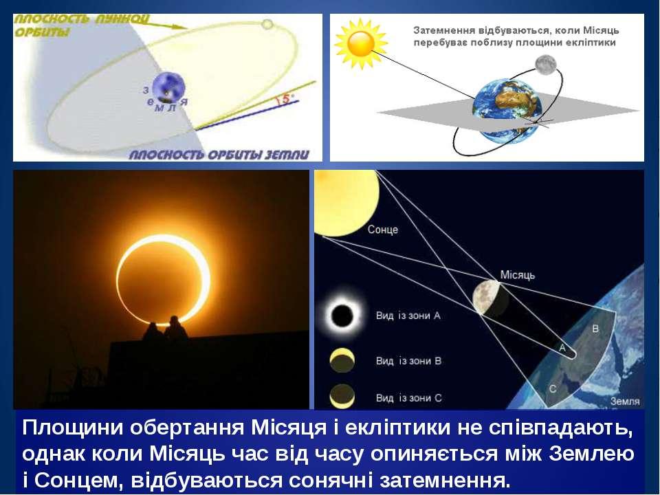 Площини обертання Місяця і екліптики не співпадають, однак коли Місяць час ві...