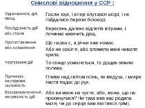 Смислові відношення у ССР : Одночасність дій, явищ Гасли зорі, і вітер плутав...