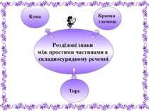 Розділові знаки між простими частинами в складносурядному реченні Тире Кома К...