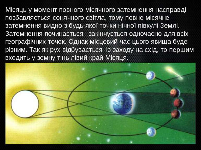 Місяць у момент повного місячного затемнення насправді позбавляється сонячног...