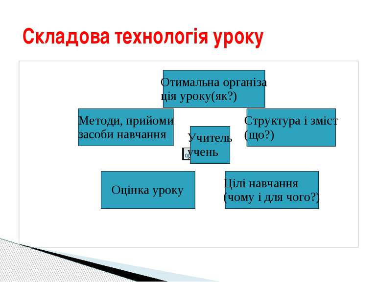 Складова технологія уроку