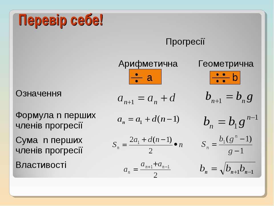 Перевір себе! Прогресії Арифметична Геометрична Означення Формула n перших чл...