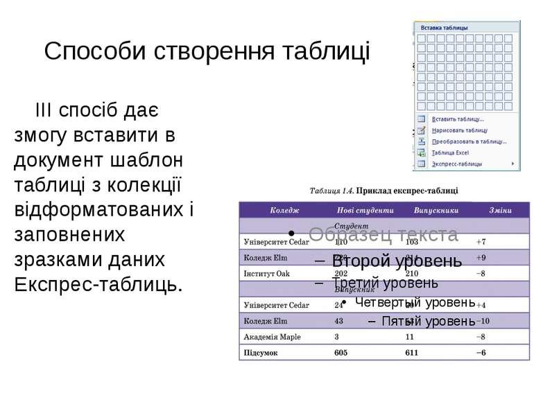 Способи створення таблиці ІІІ спосіб дає змогу вставити в документ шаблон таб...