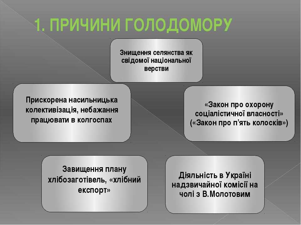 1. ПРИЧИНИ ГОЛОДОМОРУ