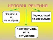 НЕПОВНІ РЕЧЕННЯ Поширені та непоширені Односкладні та двоскладні Контекстуаль...