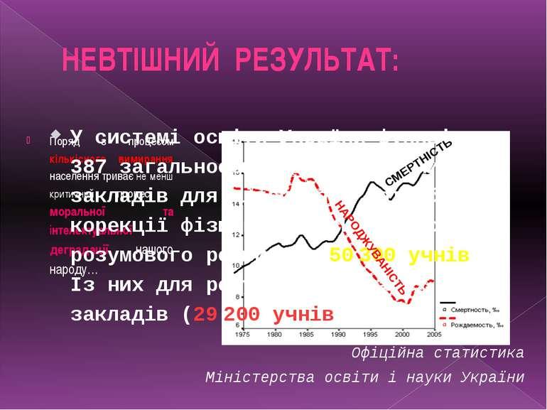 НЕВТІШНИЙ РЕЗУЛЬТАТ: Поряд з процесом кількісного вимирання населення триває ...