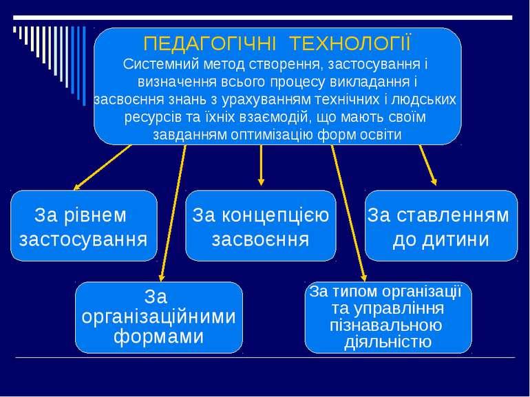 ПЕДАГОГІЧНІ ТЕХНОЛОГІЇ Системний метод створення, застосування і визначення в...