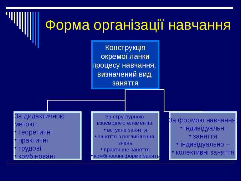 Форма організації навчання