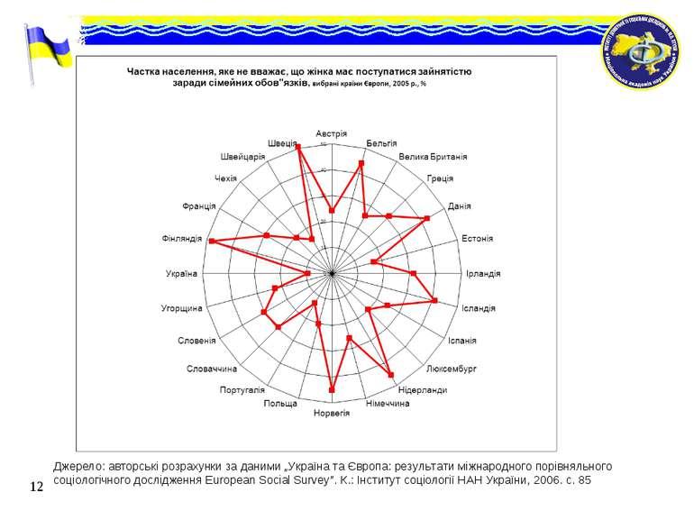 """Джерело: авторські розрахунки за даними """"Україна та Європа: результати міжнар..."""