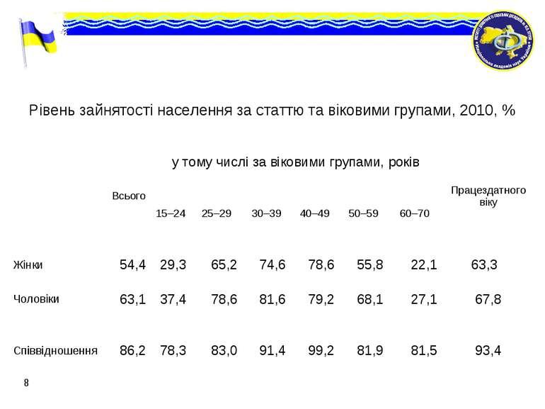 * Рівень зайнятості населення за статтю та віковими групами, 2010, %  Всього...