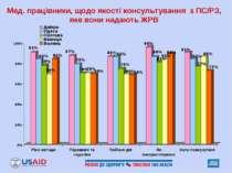 Мед. працівники, щодо якості консультування з ПС/РЗ, яке вони надають ЖРВ