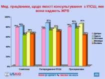 Мед. працівники, щодо якості консультування з ІПСШ, яке вони надають ЖРВ