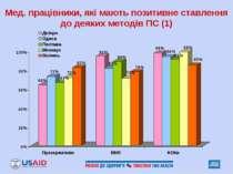 Мед. працівники, які мають позитивне ставлення до деяких методів ПС (1)