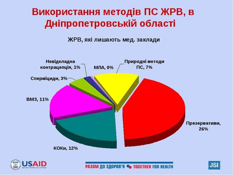 Використання методів ПС ЖРВ, в Дніпропетровській області ЖРВ, які лишають мед...