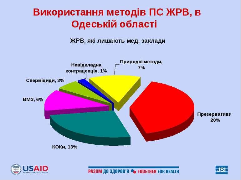 Використання методів ПС ЖРВ, в Одеській області ЖРВ, які лишають мед. заклади
