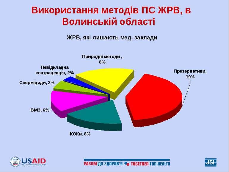 Використання методів ПС ЖРВ, в Волинській області ЖРВ, які лишають мед. заклади