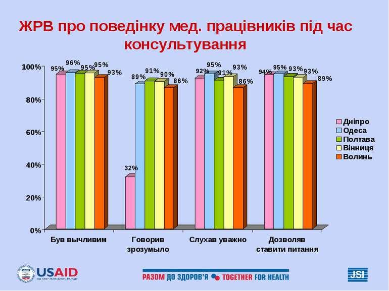 ЖРВ про поведінку мед. працівників під час консультування