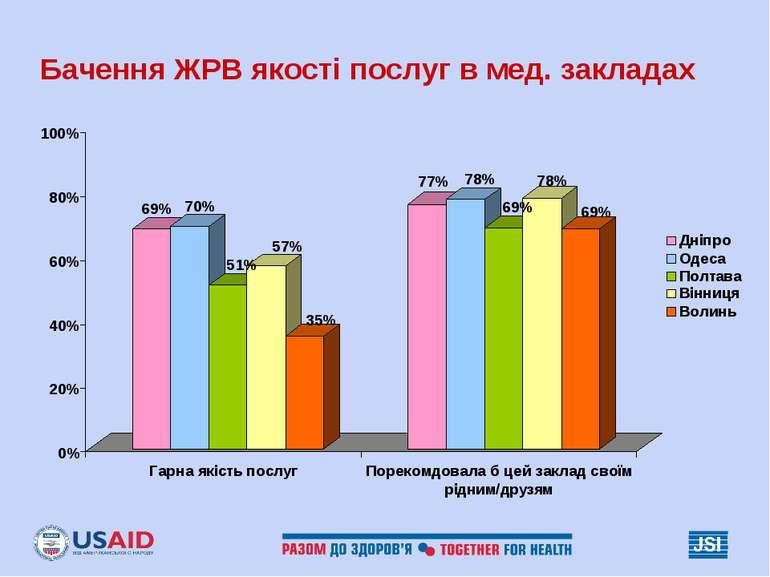Бачення ЖРВ якості послуг в мед. закладах