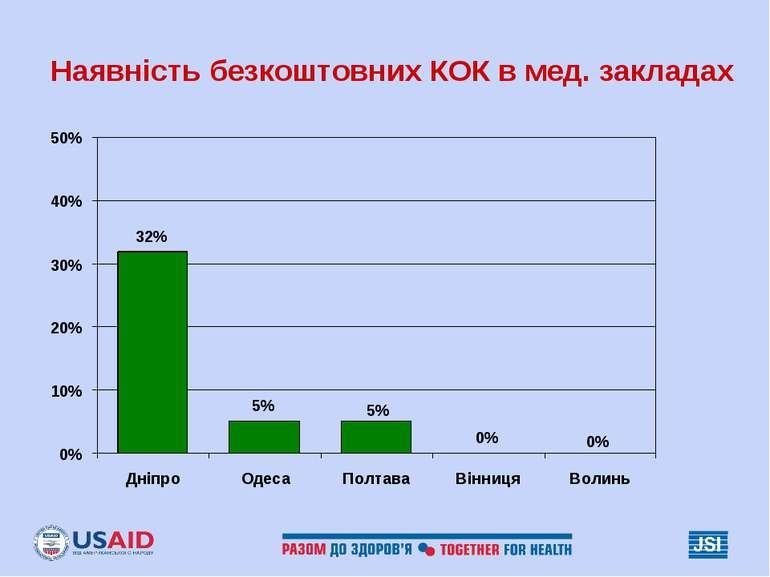 Наявність безкоштовних КОК в мед. закладах
