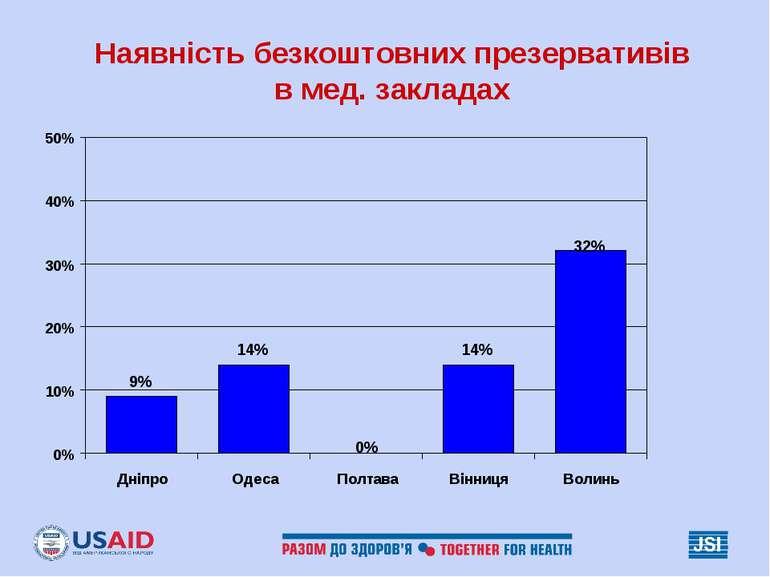 Наявність безкоштовних презервативів в мед. закладах