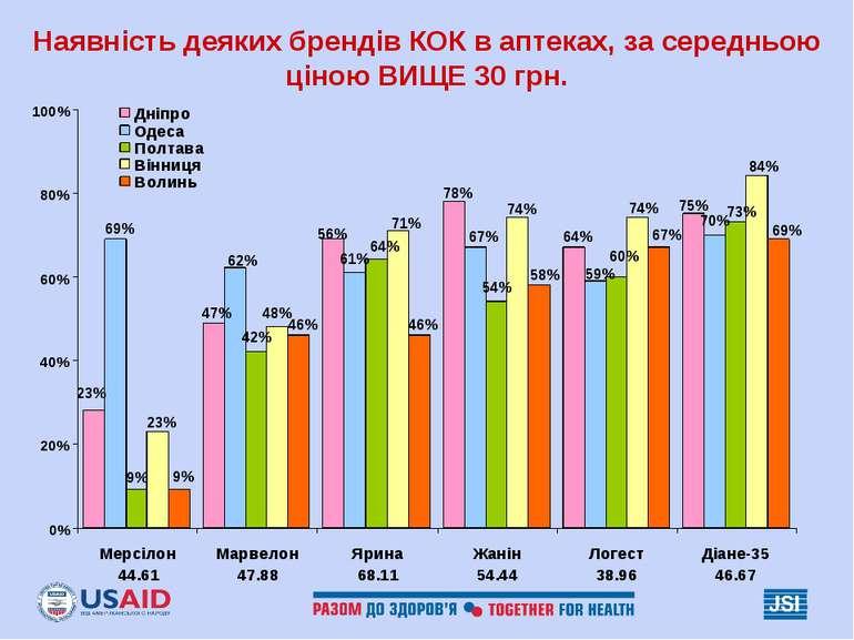 Наявність деяких брендів КОК в аптеках, за середньою ціною ВИЩЕ 30 грн.