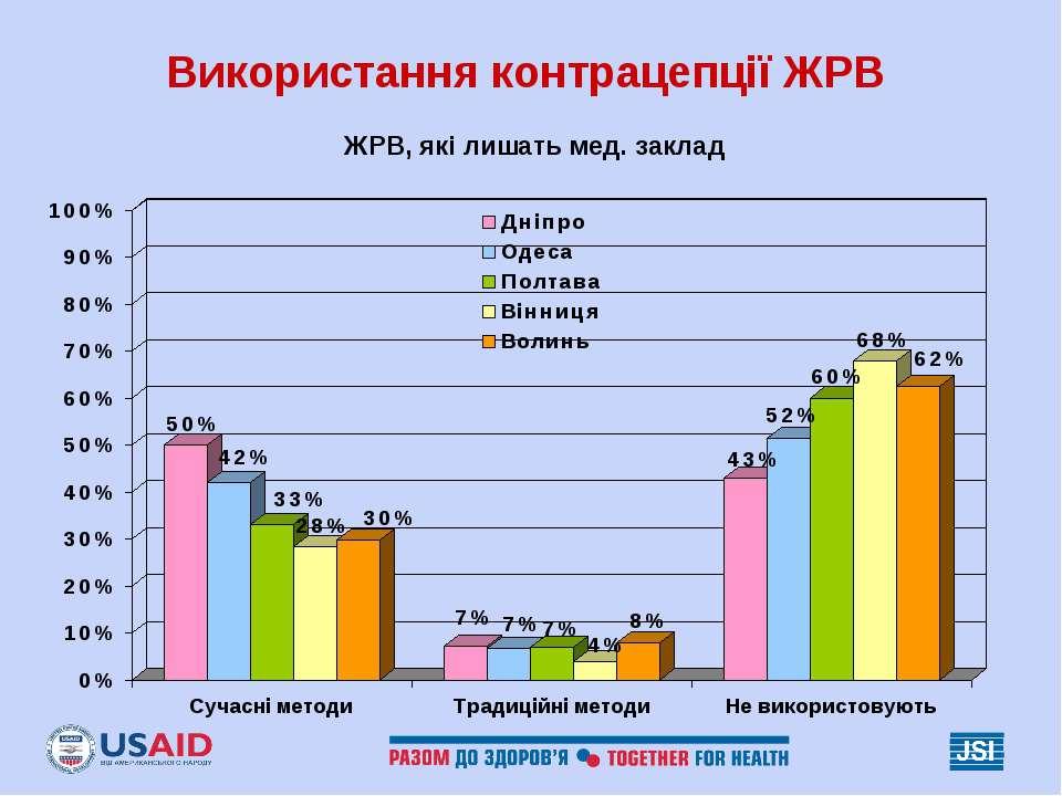 Використання контрацепції ЖРВ ЖРВ, які лишать мед. заклад