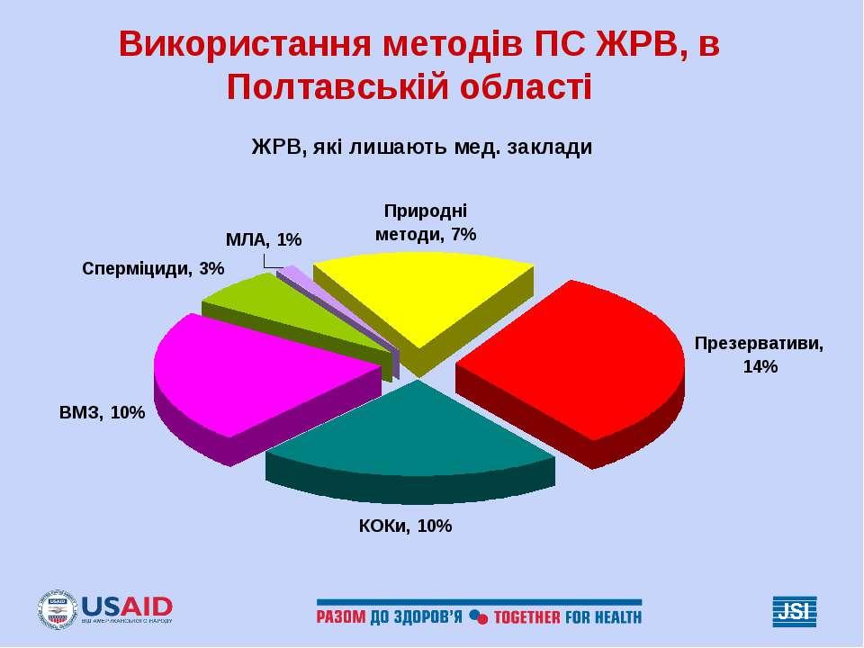 Використання методів ПС ЖРВ, в Полтавській області ЖРВ, які лишають мед. заклади