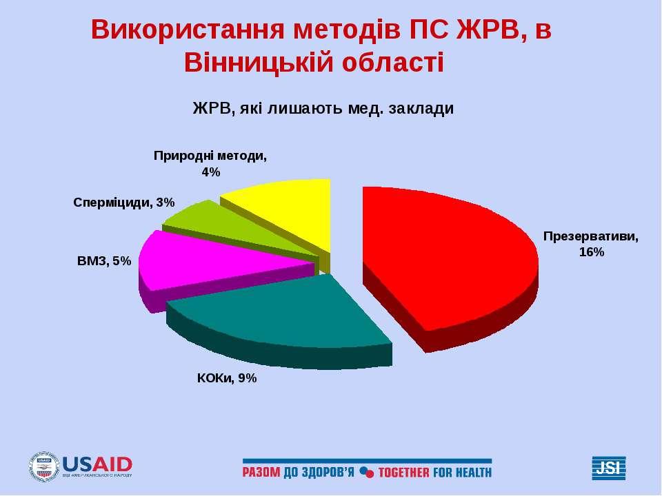 Використання методів ПС ЖРВ, в Вінницькій області ЖРВ, які лишають мед. заклади