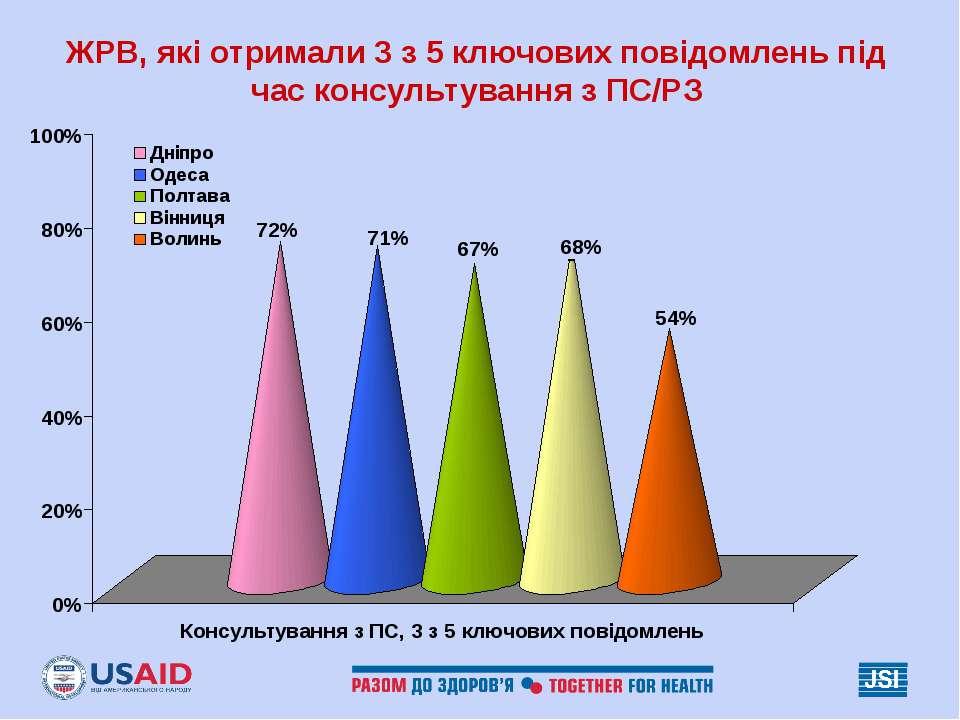 ЖРВ, які отримали 3 з 5 ключових повідомлень під час консультування з ПС/РЗ