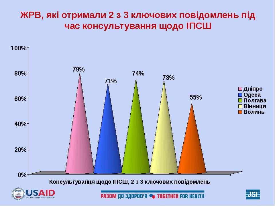 ЖРВ, які отримали 2 з 3 ключових повідомлень під час консультування щодо ІПСШ