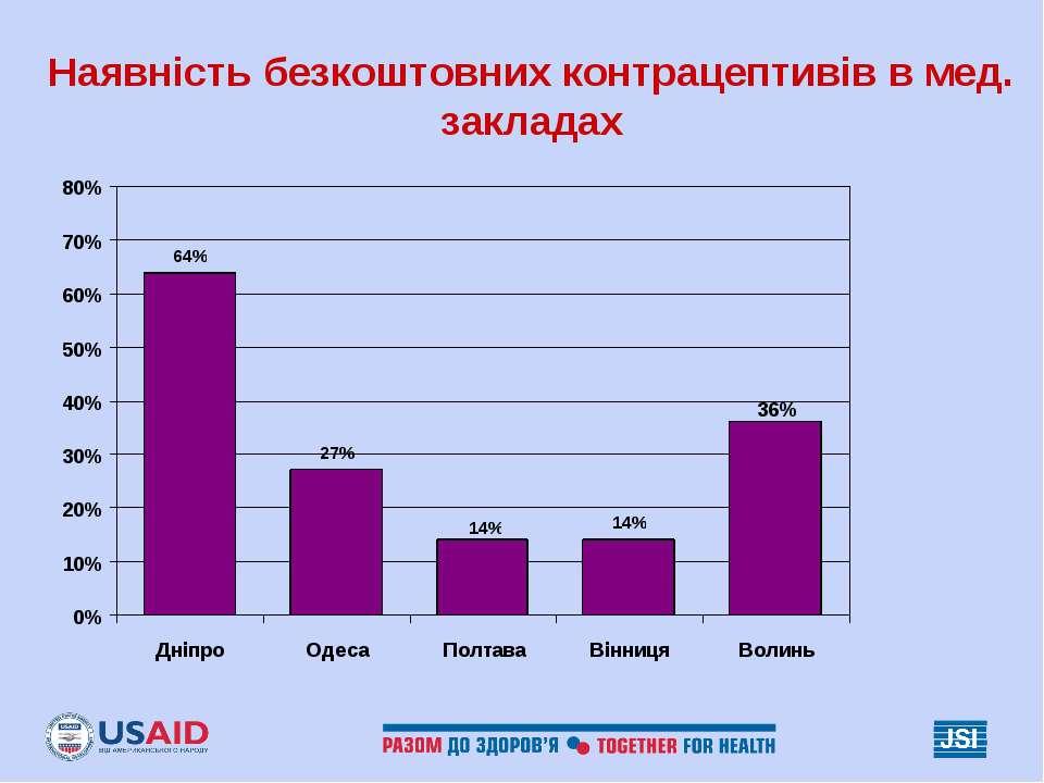 Наявність безкоштовних контрацептивів в мед. закладах