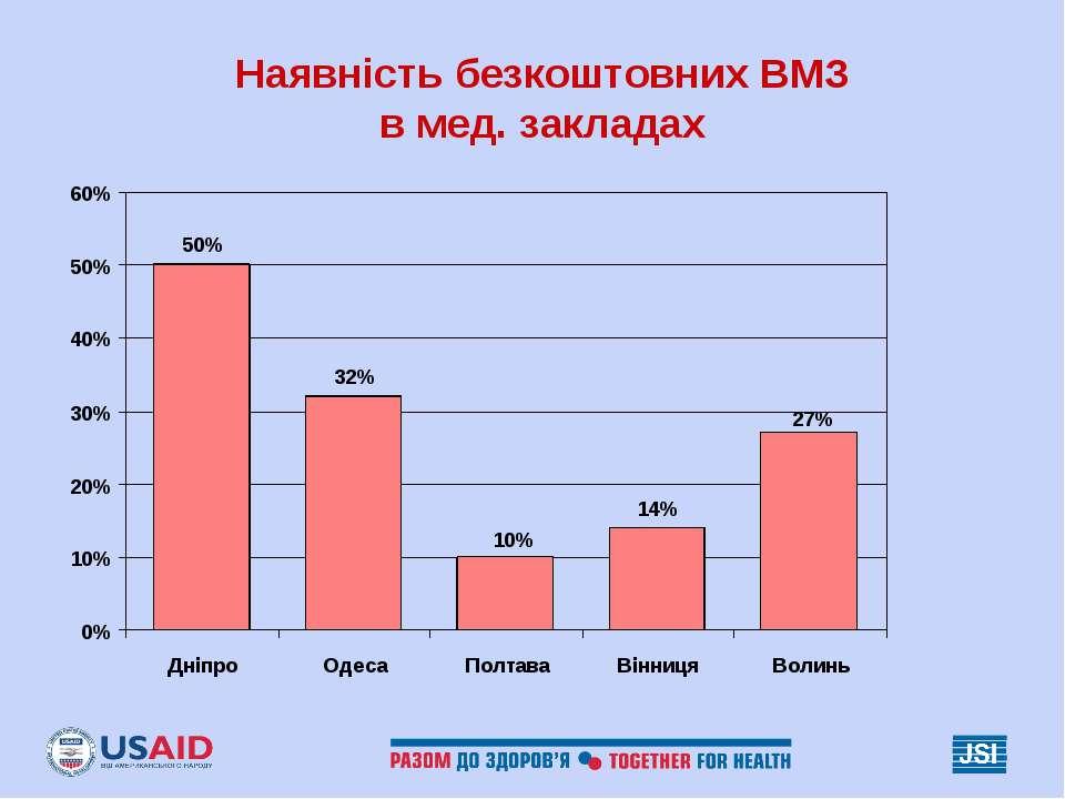 Наявність безкоштовних ВМЗ в мед. закладах