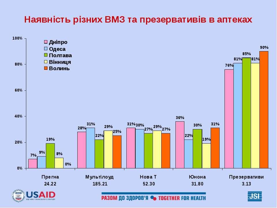 Наявність різних ВМЗ та презервативів в аптеках