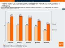 * Частка українців, що працюють закордоном легально, збільшилась з 2006 року ...