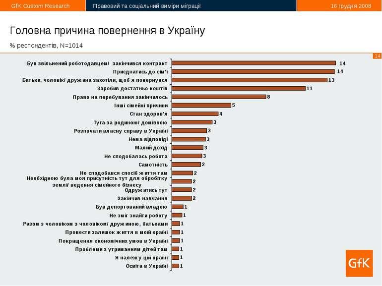 Головна причина повернення в Україну % респондентів, N=1014 *