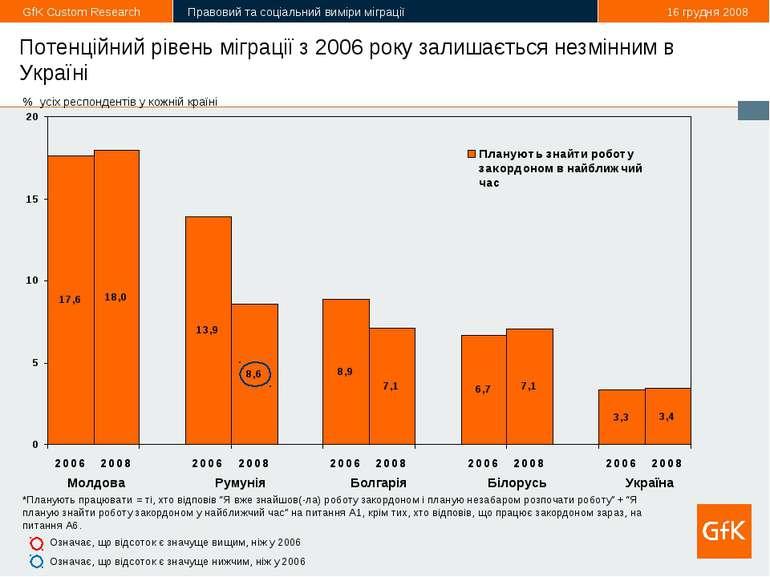 * Потенційний рівень міграції з 2006 року залишається незмінним в Україні *Пл...