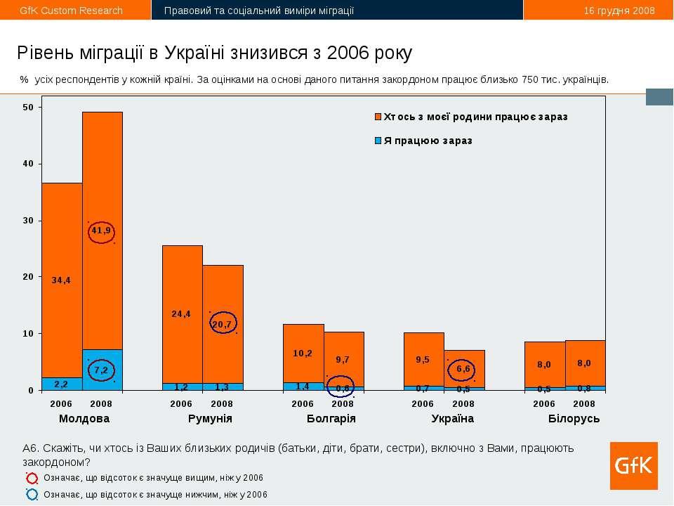 * Рівень міграції в Україні знизився з 2006 року Молдова Румунія Болгарія Укр...