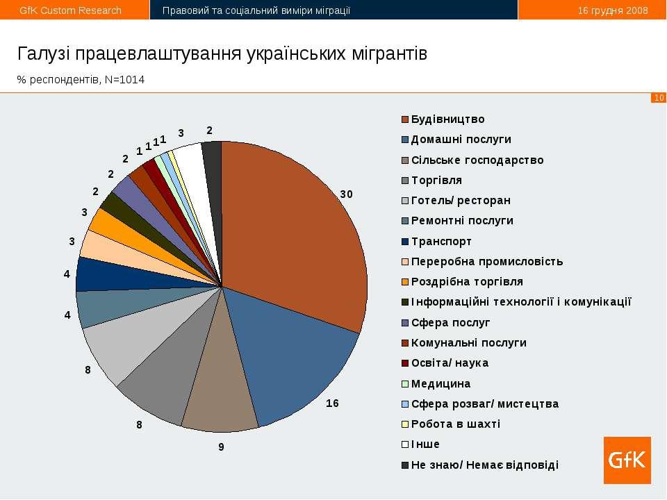 Галузі працевлаштування українських мігрантів % респондентів, N=1014 *