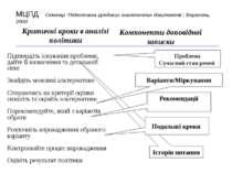 Історія питання Критичні кроки в аналізі політики Компоненти доповідної запис...