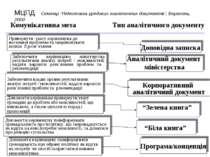 Комунікативна мета Тип аналітичного документу Доповідна записка Аналітичний д...