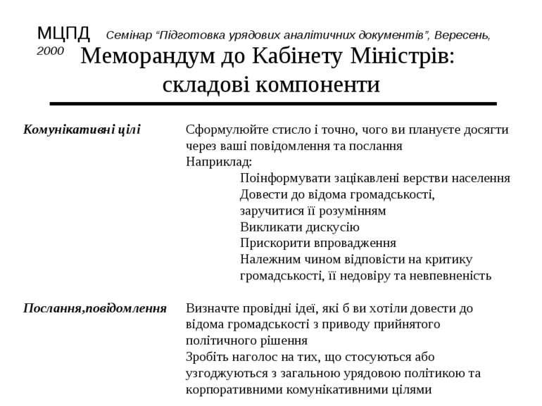 Меморандум до Кабінету Міністрів: складові компоненти Комунікативні цілі Сфор...