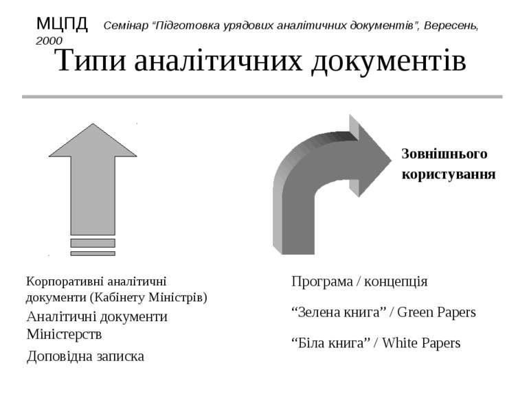 Типи аналітичних документів Внутрішнього користування Зовнішнього користуванн...