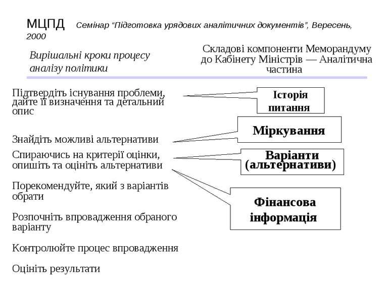 Вирішальні кроки процесу аналізу політики Складові компоненти Меморандуму до ...