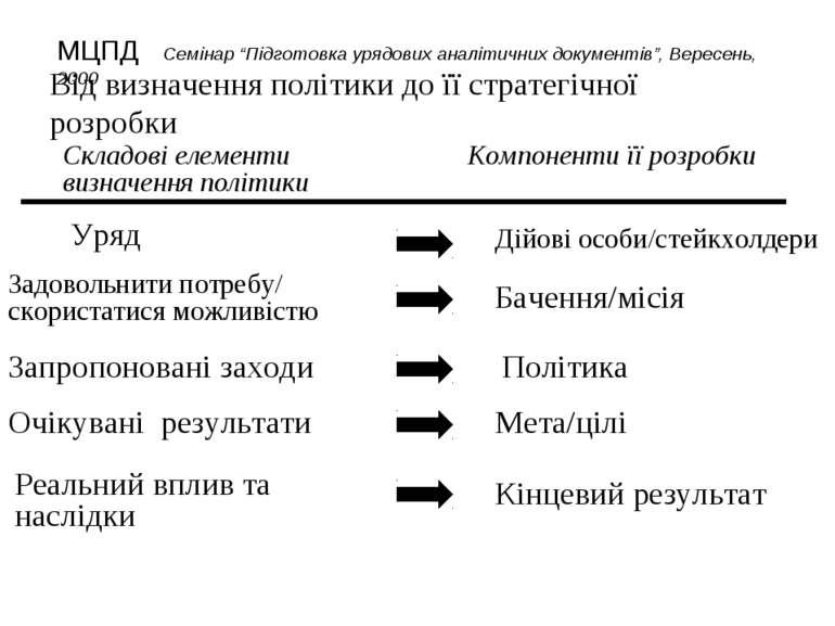 Від визначення політики до її стратегічної розробки Складові елементи визначе...