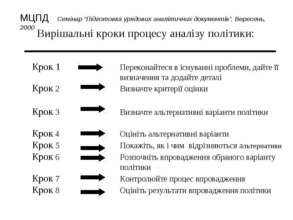 Вирішальні кроки процесу аналізу політики: Крок 1 Переконайтеся в існуванні п...
