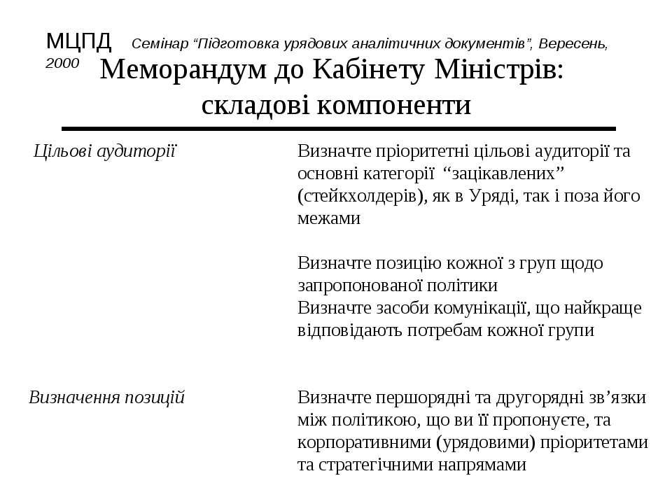 Меморандум до Кабінету Міністрів: складові компоненти Цільові аудиторії Визна...